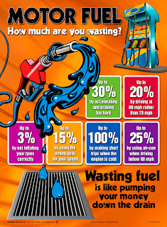 Posters on saving fuel