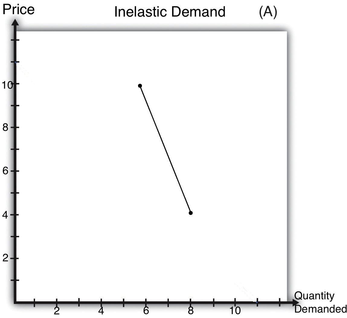 inelastic demand Inelastic demand meaning: the situation in which a change in a product's price  causes very little change in the amount of the product that is sold:  learn more.