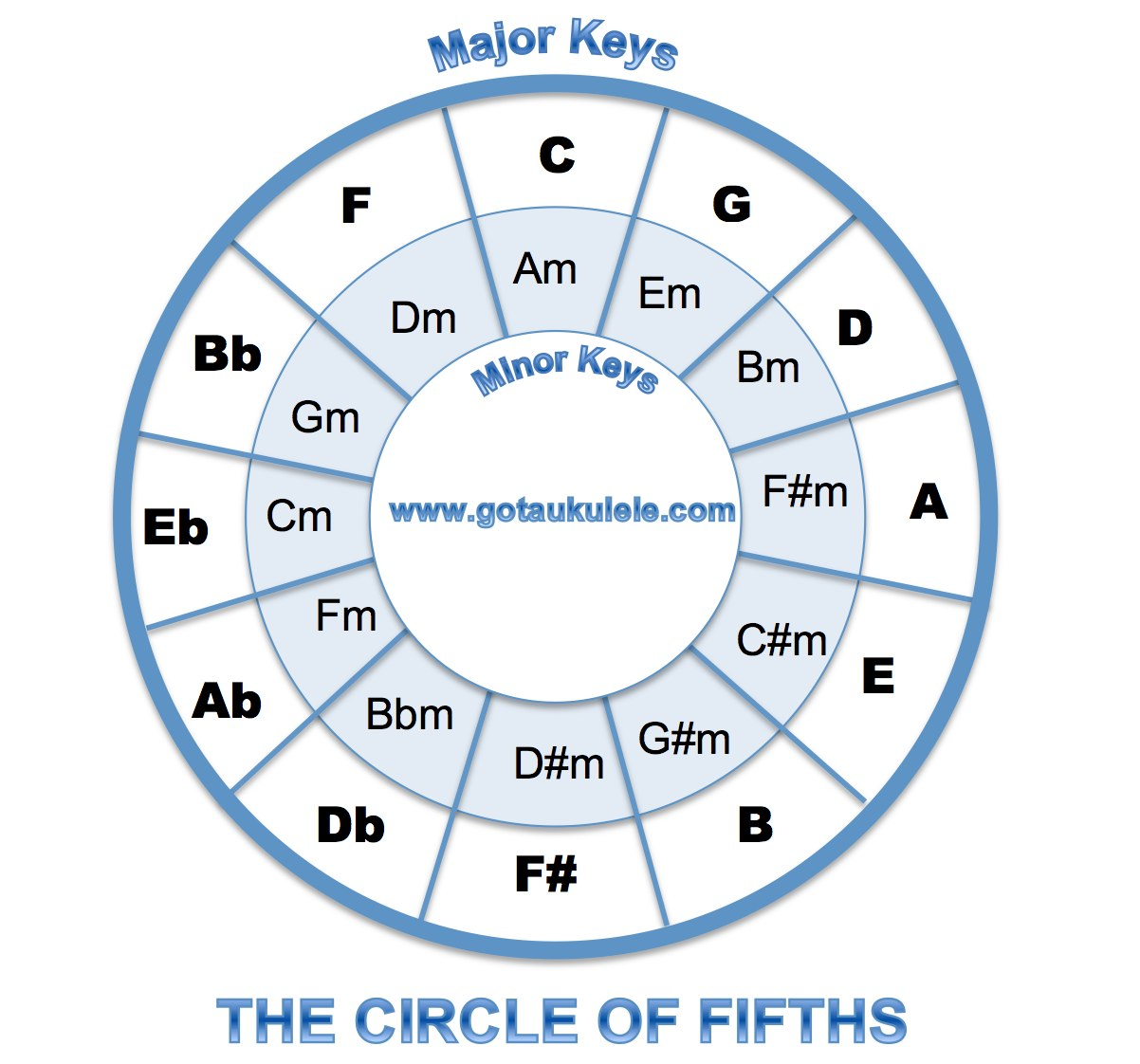 This is a picture of Smart Printable Circle of Fifths Wheel