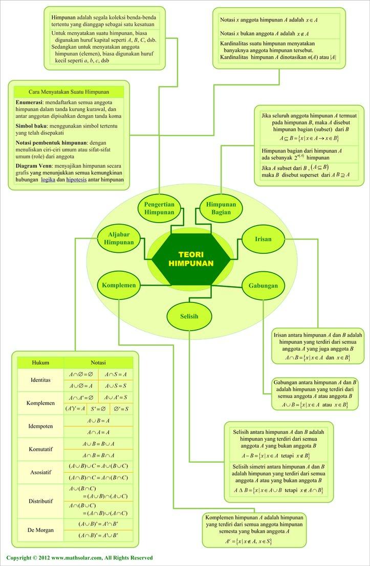 Zona Matematika Peta Konsep Himpunan