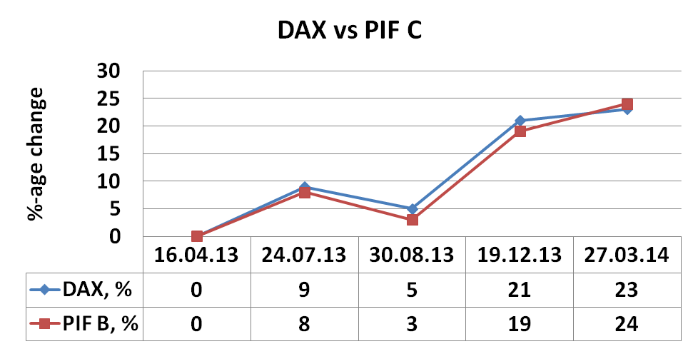 PIF C, Fund, March, 2014