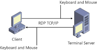 koneksi RDP