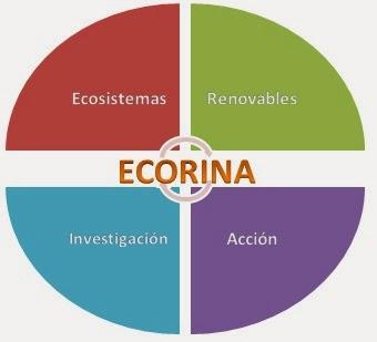 Enlace al blog ECORINA