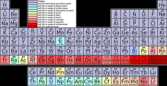 Latihan soal dan kunci jawaban pelajaran sma soal kimia sistem soal kimia sistem periodik dan kunci jawaban sma kelas x urtaz Choice Image