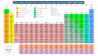 Tabela Periódica Interativa