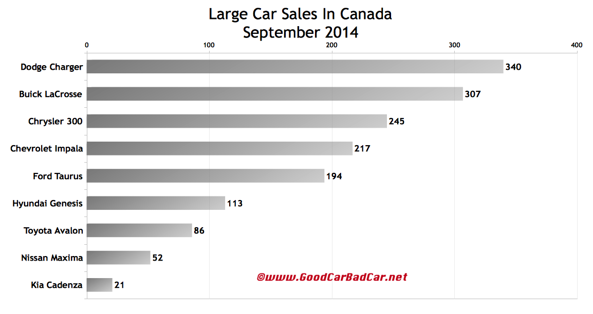 Canada large car sales chart September 2014