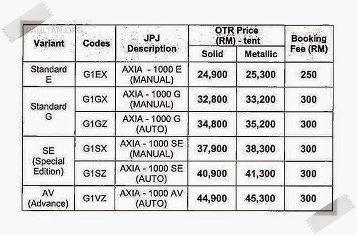 Perodua Axia - Harga Dan Spesifikasi