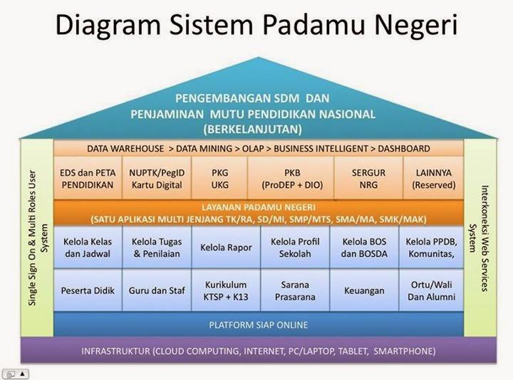 Padamu Negeri Bocorkan Informasi Awal Untuk Tahun Pelajaran 2015/2016