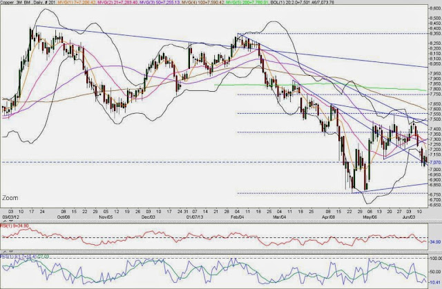 LME COPPER TECHNICAL ANALYSIS
