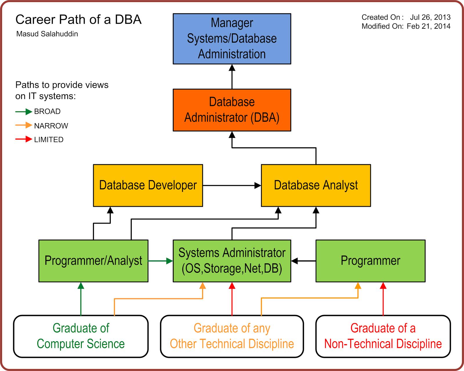 career path for accountants