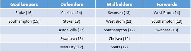 Fantasy Premier League payoffs