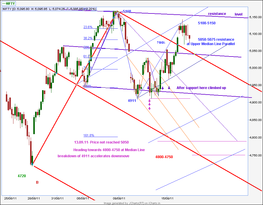 4 hour chart trading strategy nifty