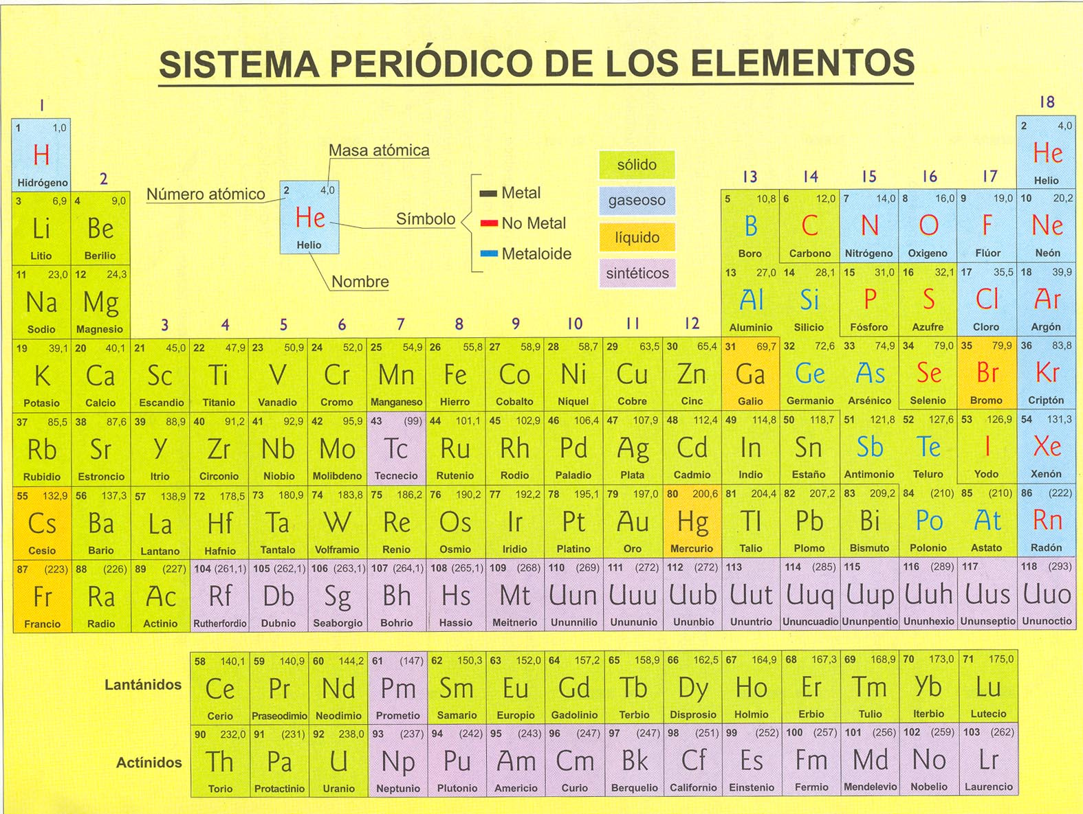 Qu mica general semana 03 tabla peri dica de los tabla periodica qu mica general semana 03 tabla peri dica de los urtaz Images