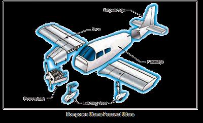 Komponen Utama Pesawat Terbang