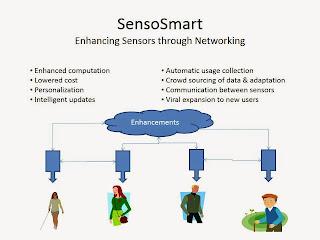 SensoSmart Virtual Sensor