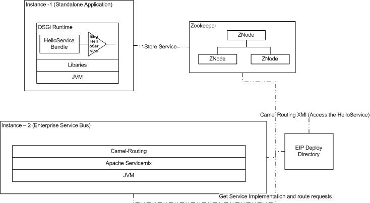 Rathish blog apache distributed osgi 2 enterprise service bus setup with camel enterprise integration pattern configuration instance 3 zookeeper server centralized service registry malvernweather Image collections