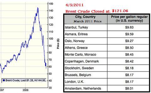 story here  gas prices around