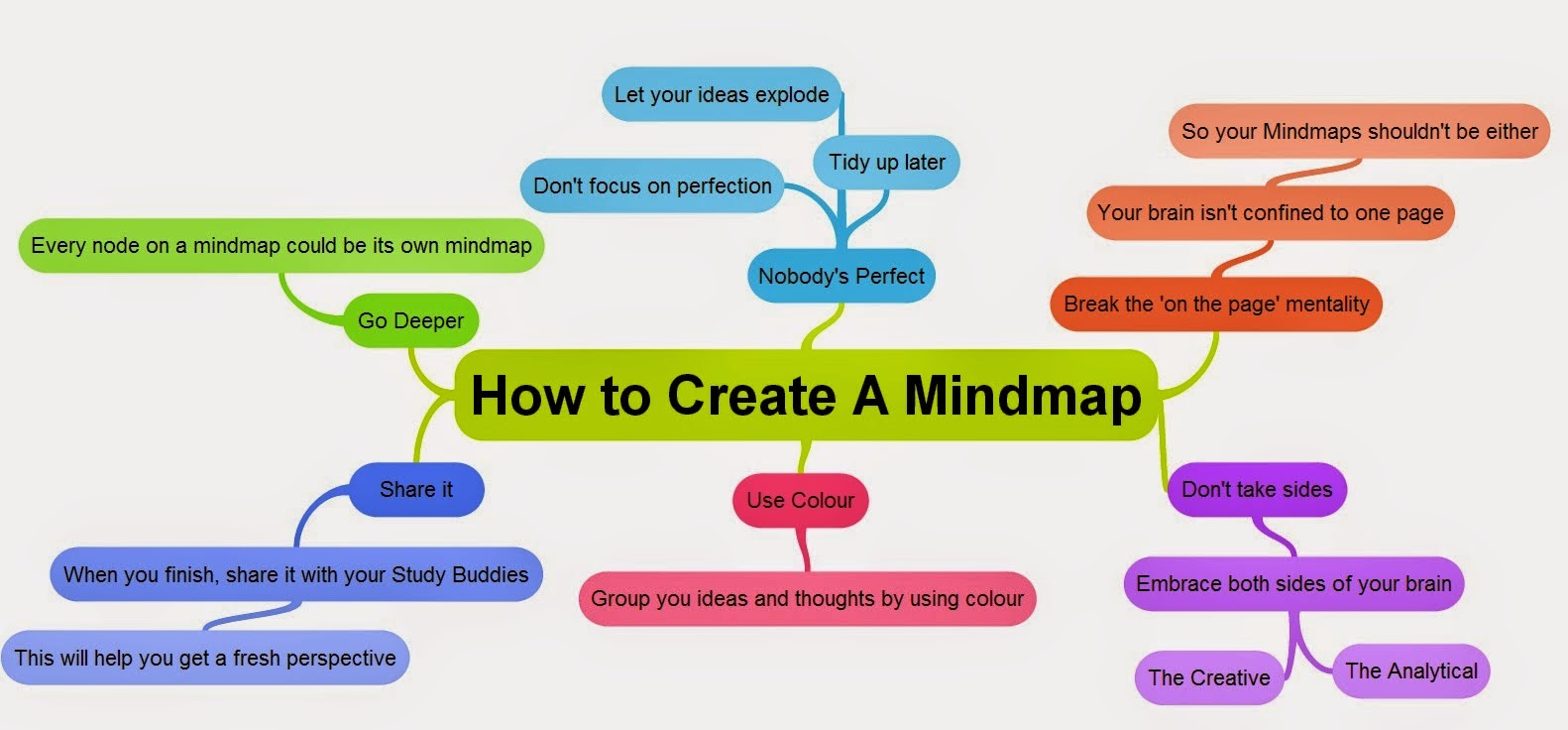 go to theory behind mind maps