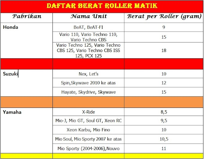 Daftar Tabel Berat Roller Matik