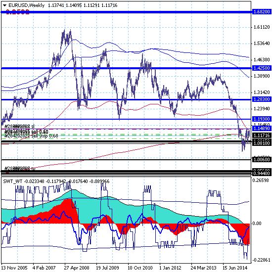 Евро обновил локальный минимум внутри канала 1.0810-1.1489 (29.06.15 - премаркет).