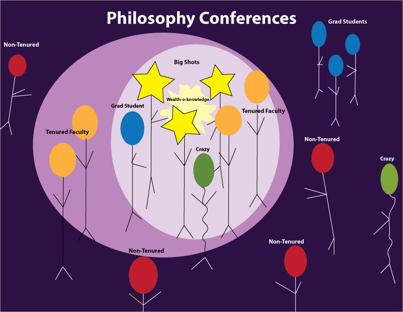 philosiology philosophy conference diagram Ikigai Diagram