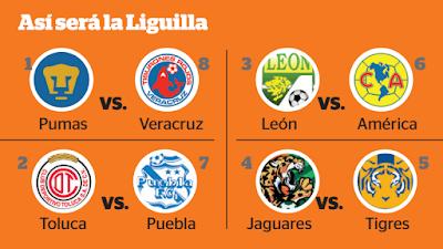 Fechas, horarios Liguilla Apertura 2015