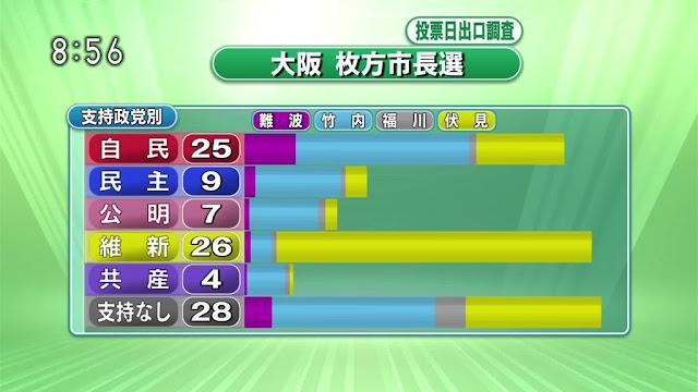 枚方市長選挙出口調査NHK維持政党別投票