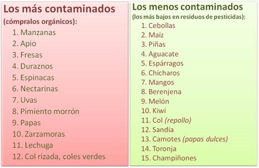 XanaNatura: Frutas y verduras con mayor y menor cantidad de PESTICIDAS