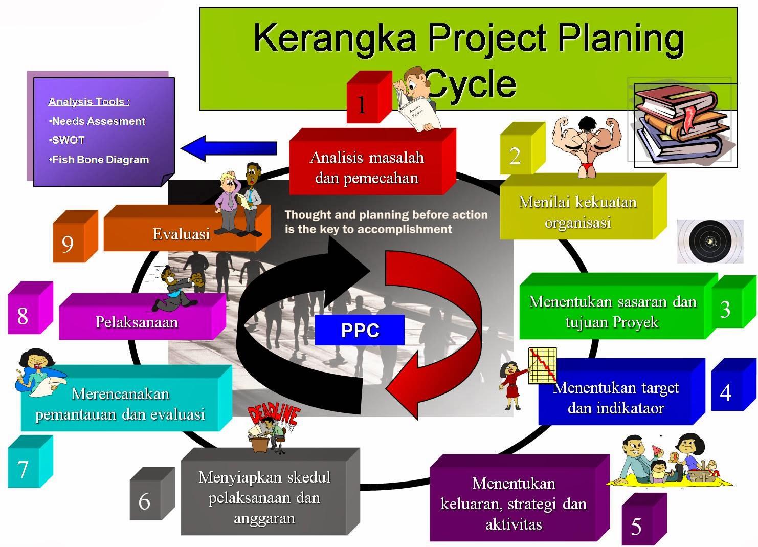 Manajemen Integrasi Proyek, Integrasi Proyek Konstruksi