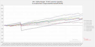 Short Options Strangle Equity Curves SPX 59 DTE 4 Delta Risk:Reward Exits