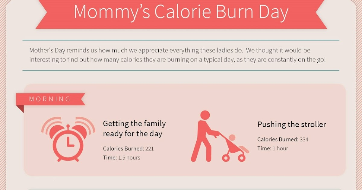 Michigan Home Mommy Works Mother 39 S Day Info Graphic How