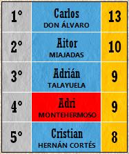 Pichichi Top 5 (Jornada 14)