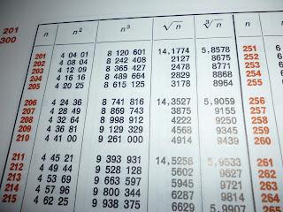 Crescere e apprendere insieme tavole numeriche - Tavole numeriche radici quadrate da 1 a 10000 ...