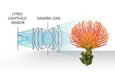 Lytro Kamera Canggih