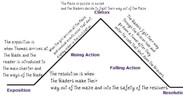 The Maze Runner: Graph/ Chart/ Map and citationThe Maze Runner