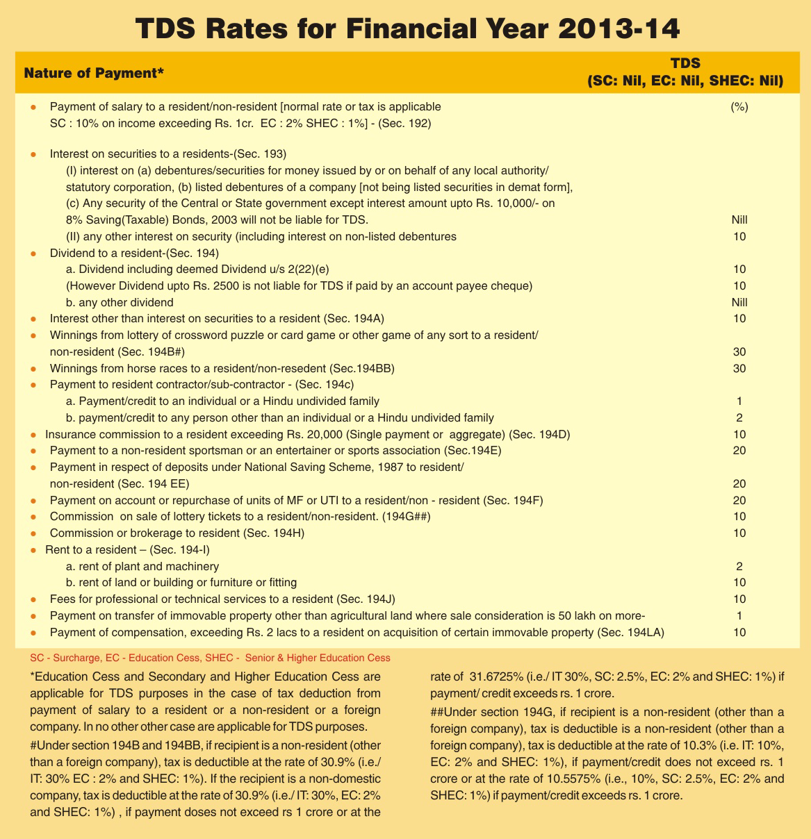Images of Service Tax Return For Financial Year 2013-14