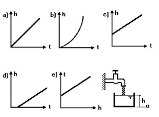 Gráfico de MRU