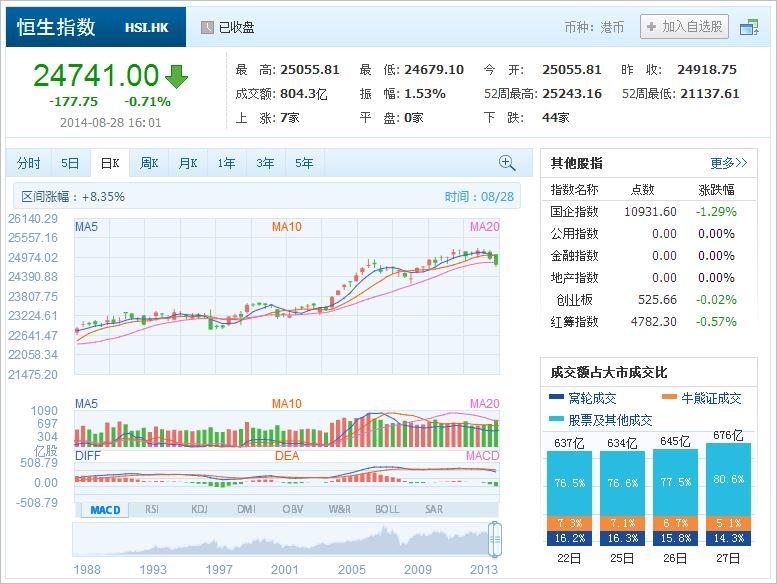 中国株コバンザメ投資 香港ハンセン指数20140828