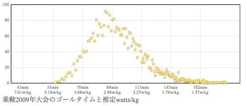 乗鞍2009年大会ゴールタイムの分布