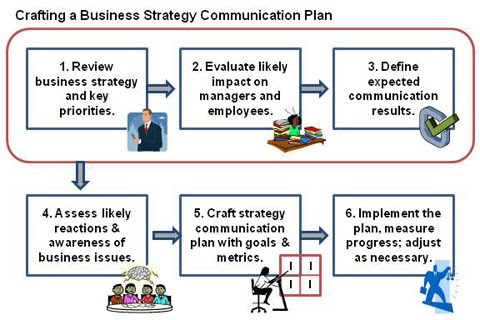 classification essay different strategies companies use th The marketing tactics the companies use and how they compare to each other  analyse the company structure and provide different marketing objectives,  types of strategies marketing strategies may differ depending on the unique situation of the individual business.