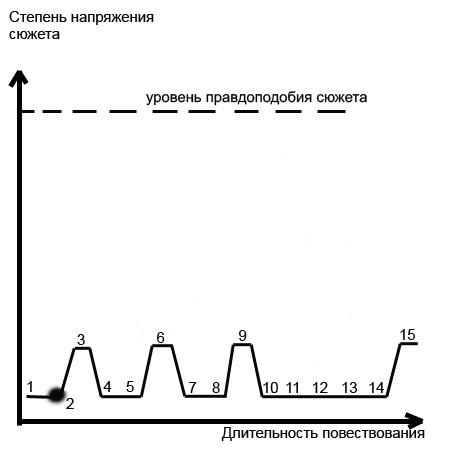 Расстояния между 3 и 6, 6 и 9,