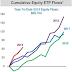 Great Graphic:  Flows into Exchange Traded Products
