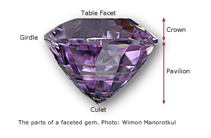 parts of a gemstone