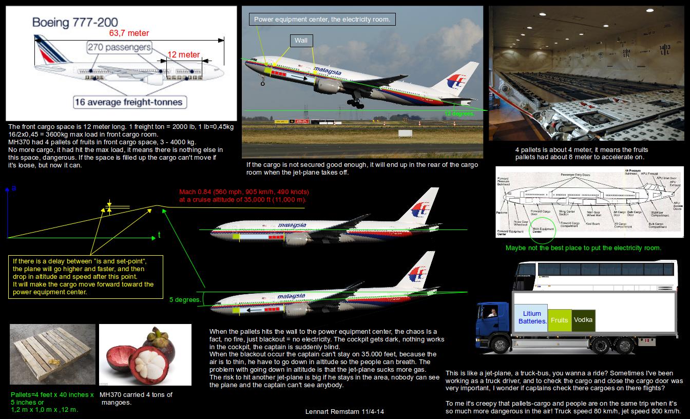 Rekonstruktion av flygplansolyckan MH370
