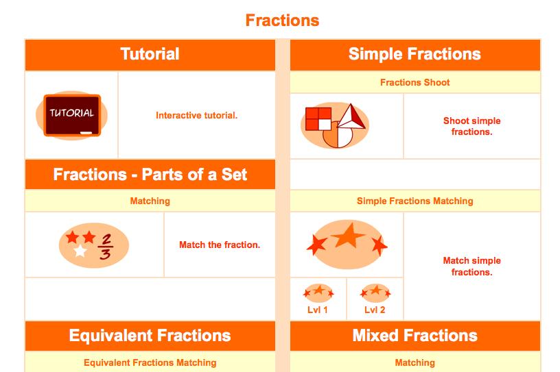 http://www.sheppardsoftware.com/mathgames/menus/fractions.htm