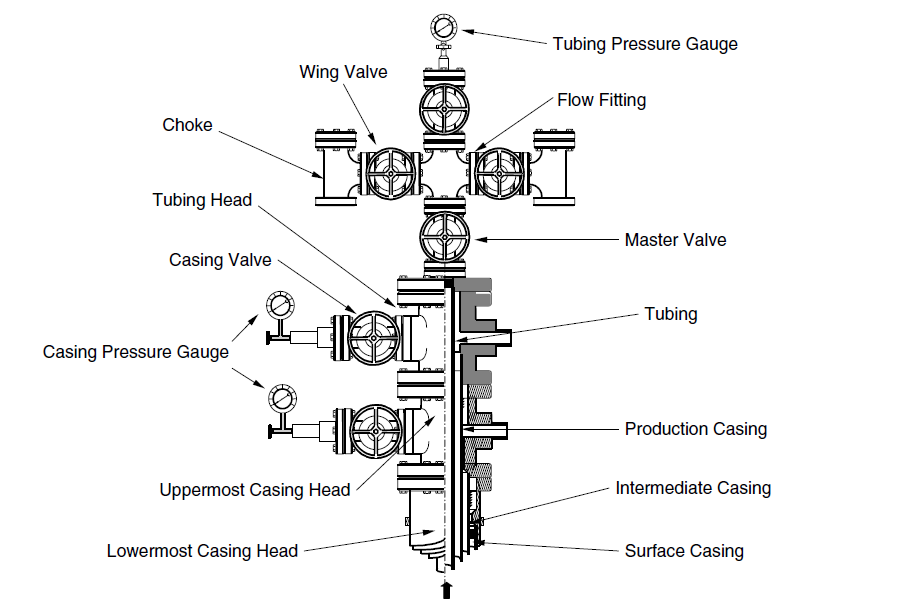 field wellhead diagrams wiring diagram free