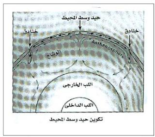 شرح نظرية تكتونية الألواح للصف الثالث الثانوى 2016