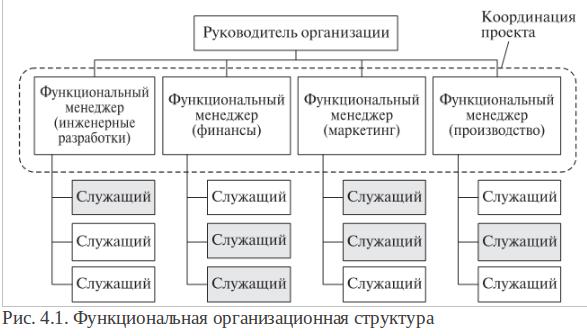 Схема организационная структура производственного предприятия схема фото 995