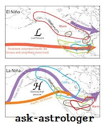How do oceans influence the weather and climate- Brief details about EL Nino and La Nina