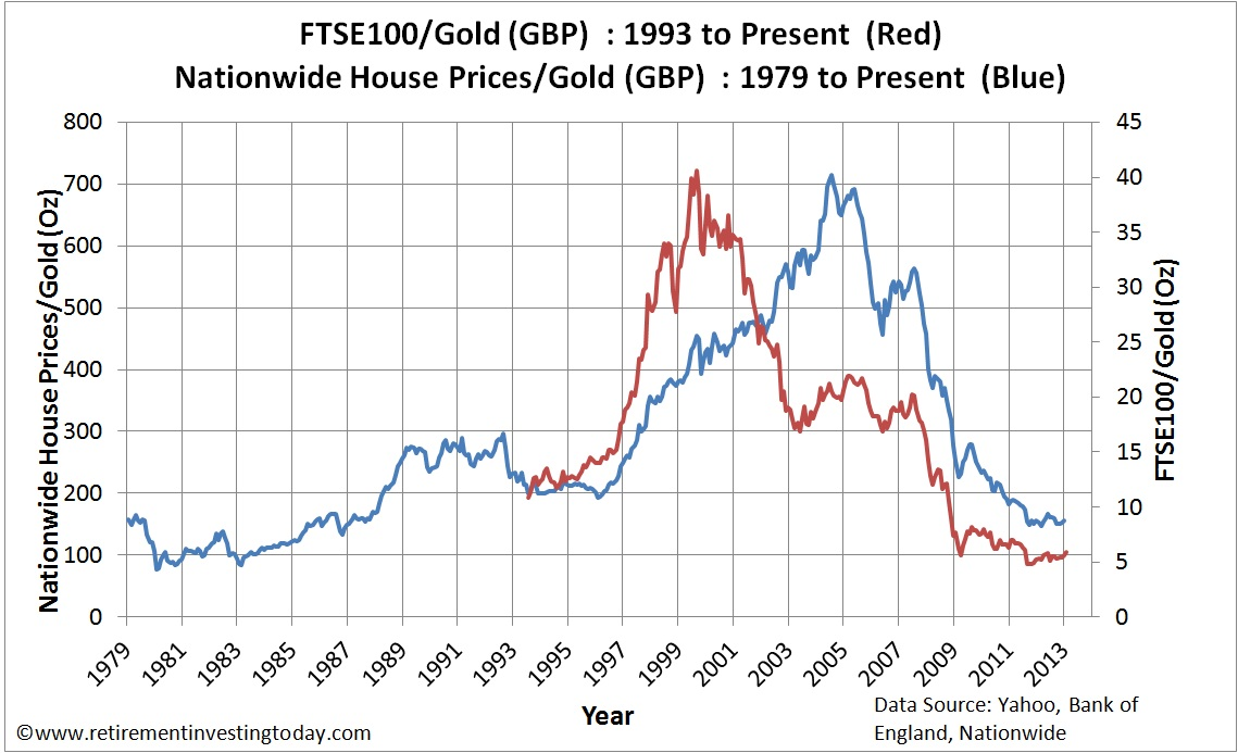 FTSE100 and UK Housing Priced in Gold